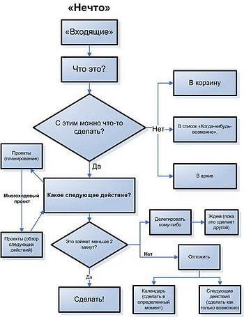 Метод GTD тайм-менеджмент