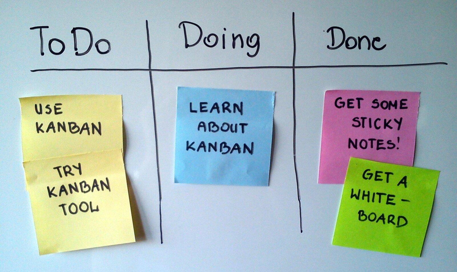 Метод канбан тайм-менеджмент