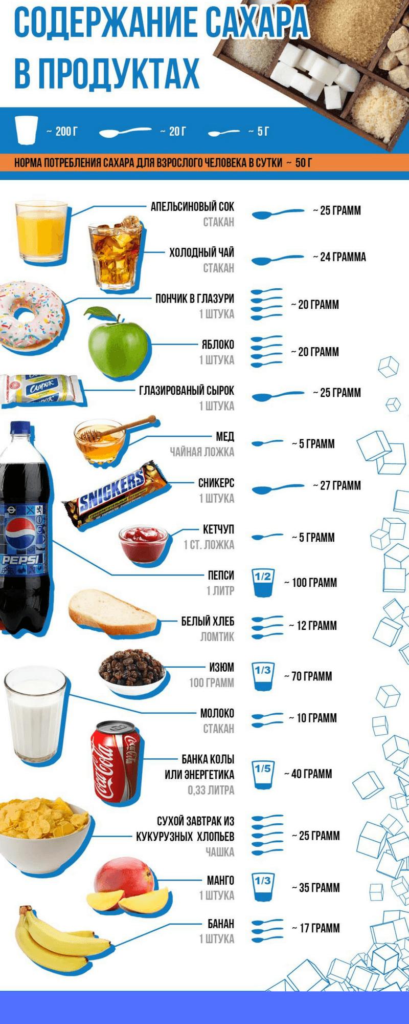 управление-энергией-сахар