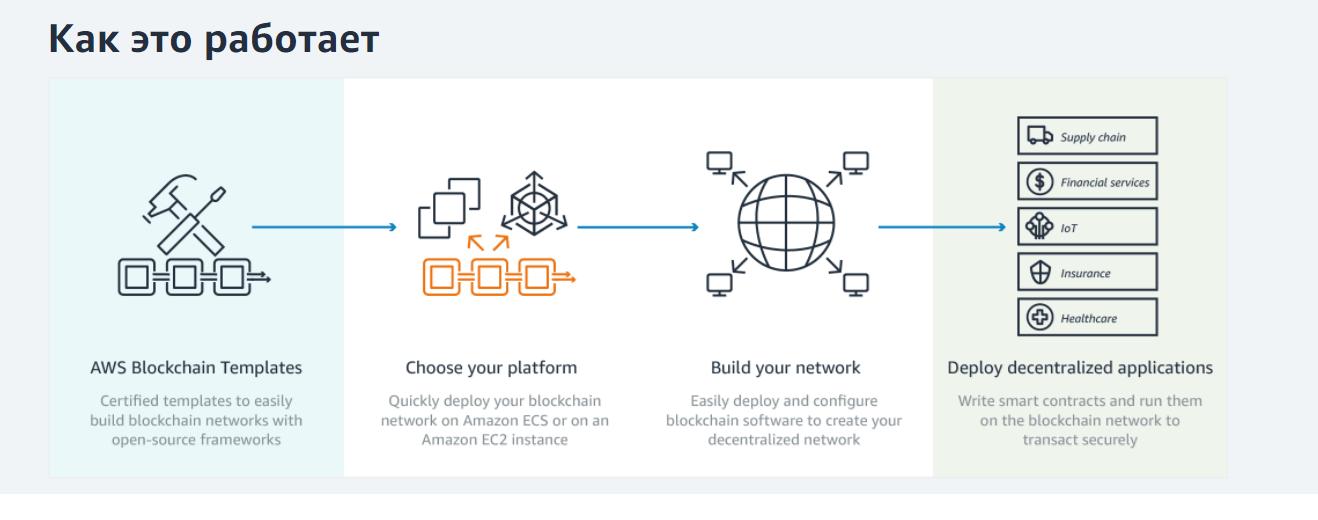 shablony-AWS-Blockchain