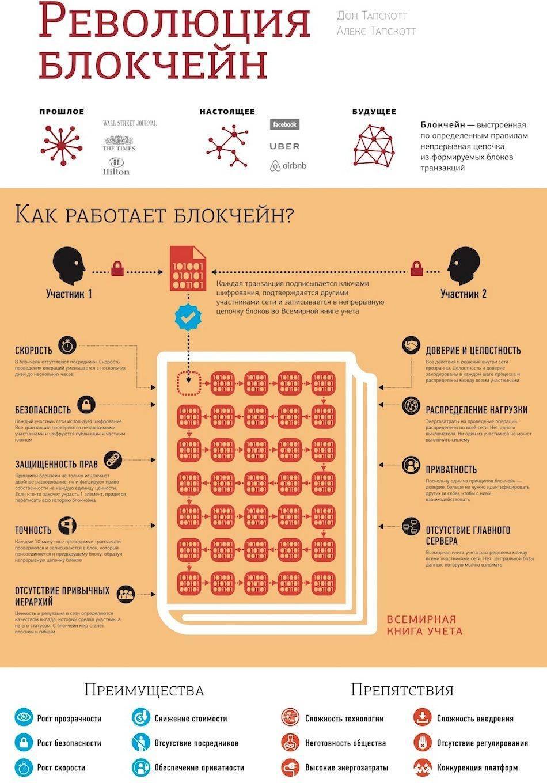 история блокчейна принцип работы инфографика