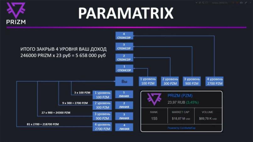 партнерская программа криптовалюта prizm